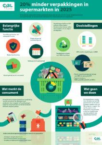 Infographic doelstellingen verpakkingen