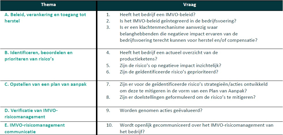 tabel thema's IMVO
