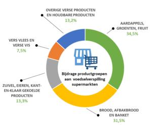 infographic voedselverspilling in de supermarkt